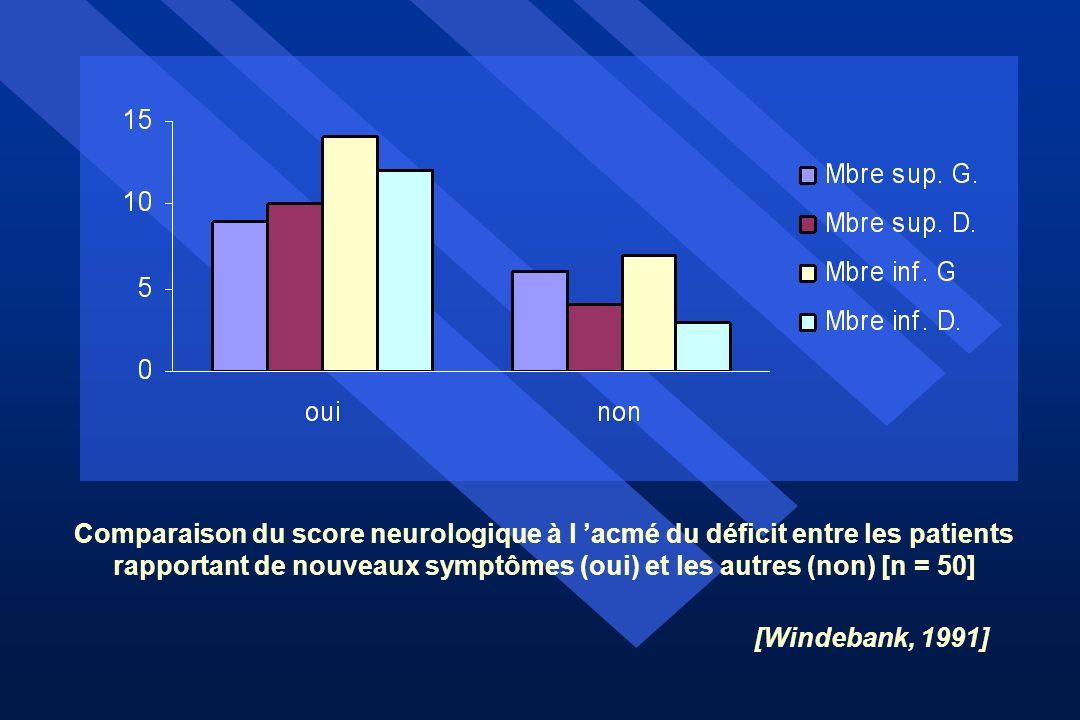 Comparaison du score neurologique à l 'acmé du déficit entre les patients rapportant de nouveaux symptômes (oui) et les autres (non) [n = 50]